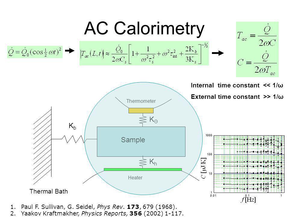AC Calorimetry 1.Paul F. Sullivan, G. Seidel, Phys Rev. 173, 679 (1968). 2.Yaakov Kraftmakher, Physics Reports, 356 (2002) 1-117. Internal time consta
