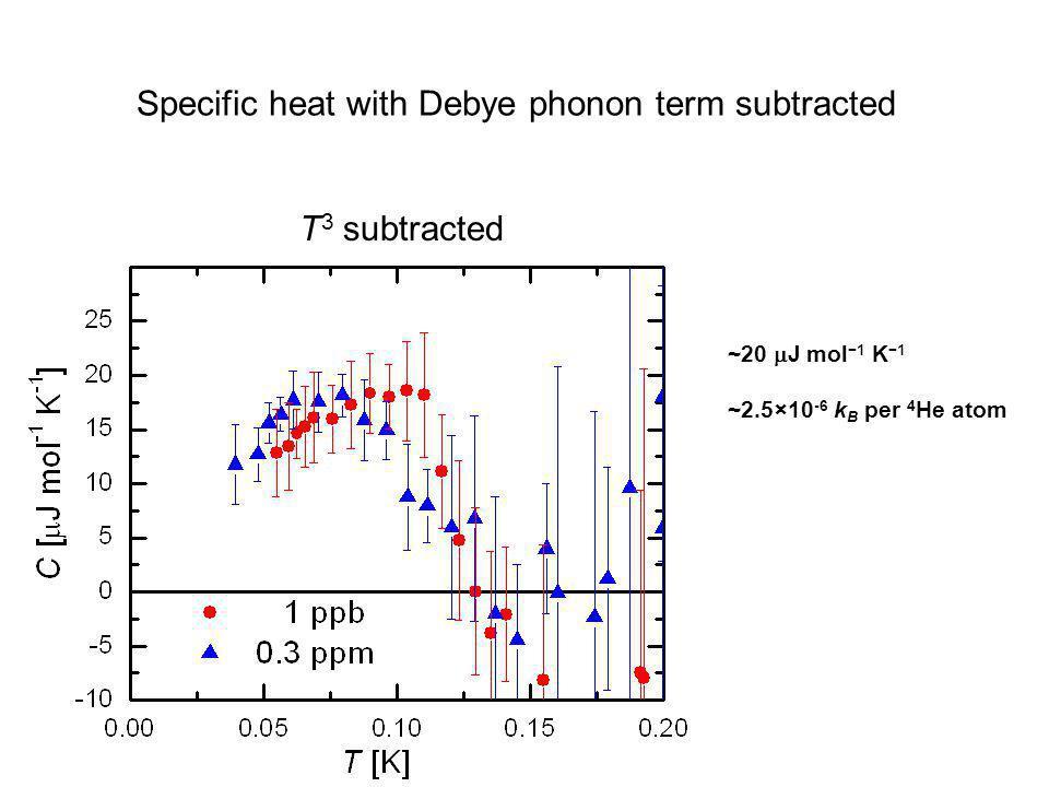 Specific heat with Debye phonon term subtracted T 3 subtracted ~20  J mol −1 K −1 ~2.5×10 -6 k B per 4 He atom