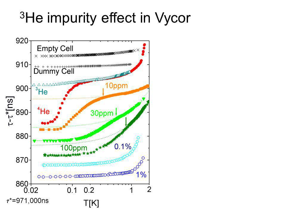  -  *[ns]  *=971,000ns 3 He impurity effect in Vycor