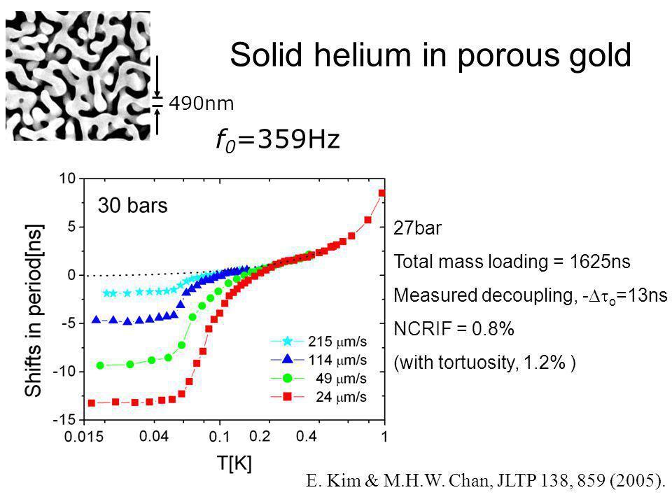 Solid helium in porous gold E. Kim & M.H.W. Chan, JLTP 138, 859 (2005). f 0 =359Hz 27bar Total mass loading = 1625ns Measured decoupling, -  o =13ns