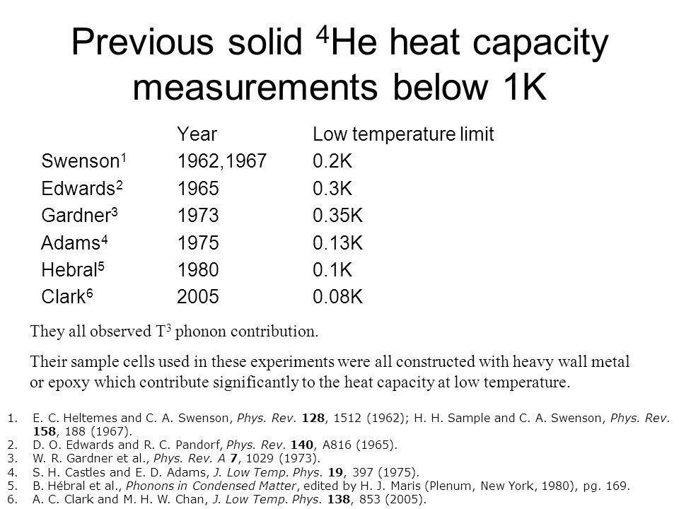 Previous solid 4 He heat capacity measurements below 1K Year Low temperature limit Swenson 1 1962,19670.2K Edwards 2 19650.3K Gardner 3 19730.35K Adam