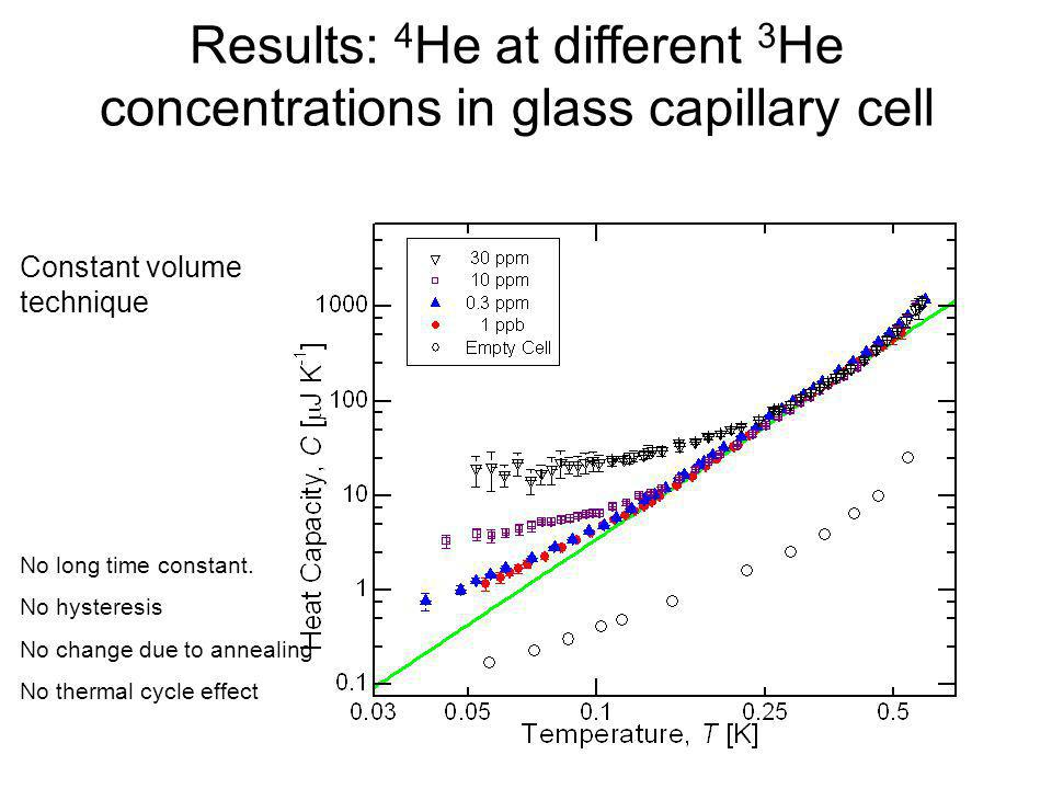 Results: 4 He at different 3 He concentrations in glass capillary cell No long time constant. No hysteresis No change due to annealing No thermal cycl