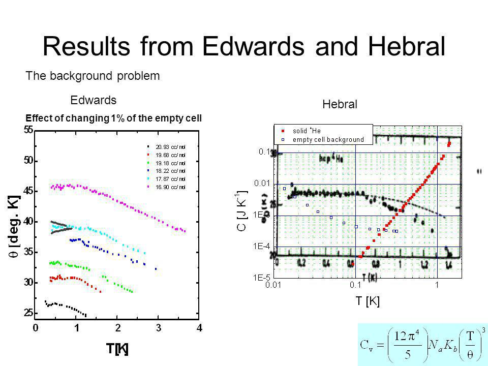 Results from Edwards and Hebral The background problem Edwards Hebral Effect of changing 1% of the empty cell