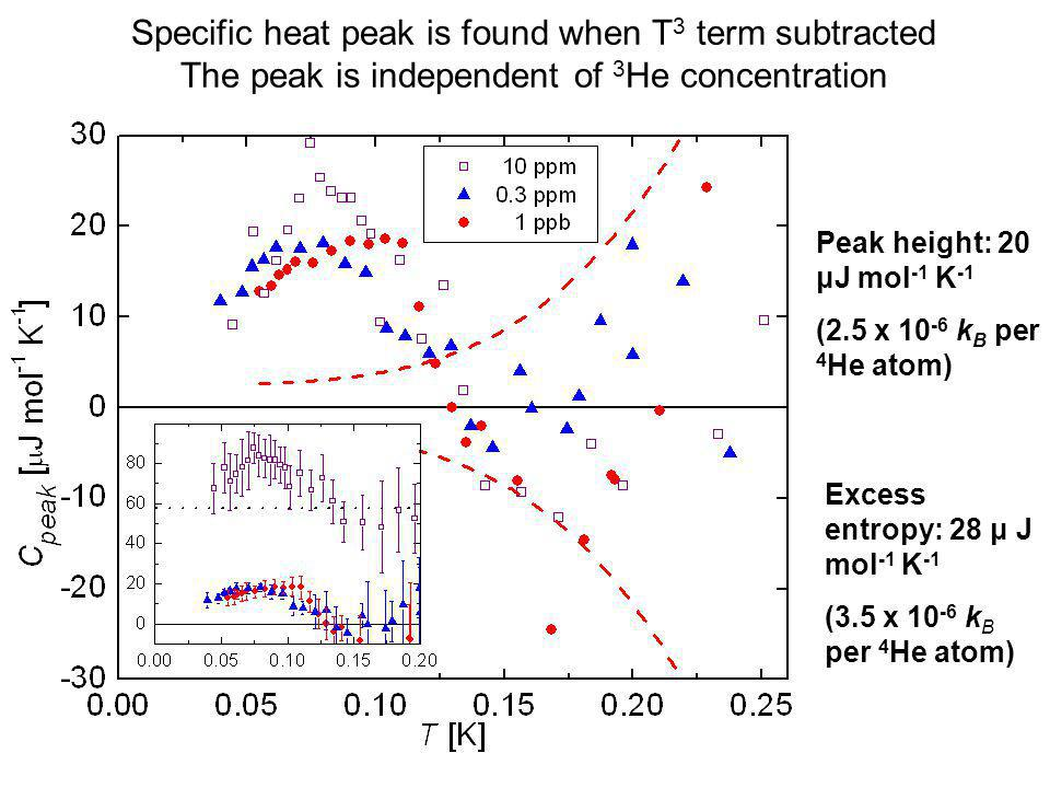 Specific heat peak is found when T 3 term subtracted The peak is independent of 3 He concentration Peak height: 20 μJ mol -1 K -1 (2.5 x 10 -6 k B per