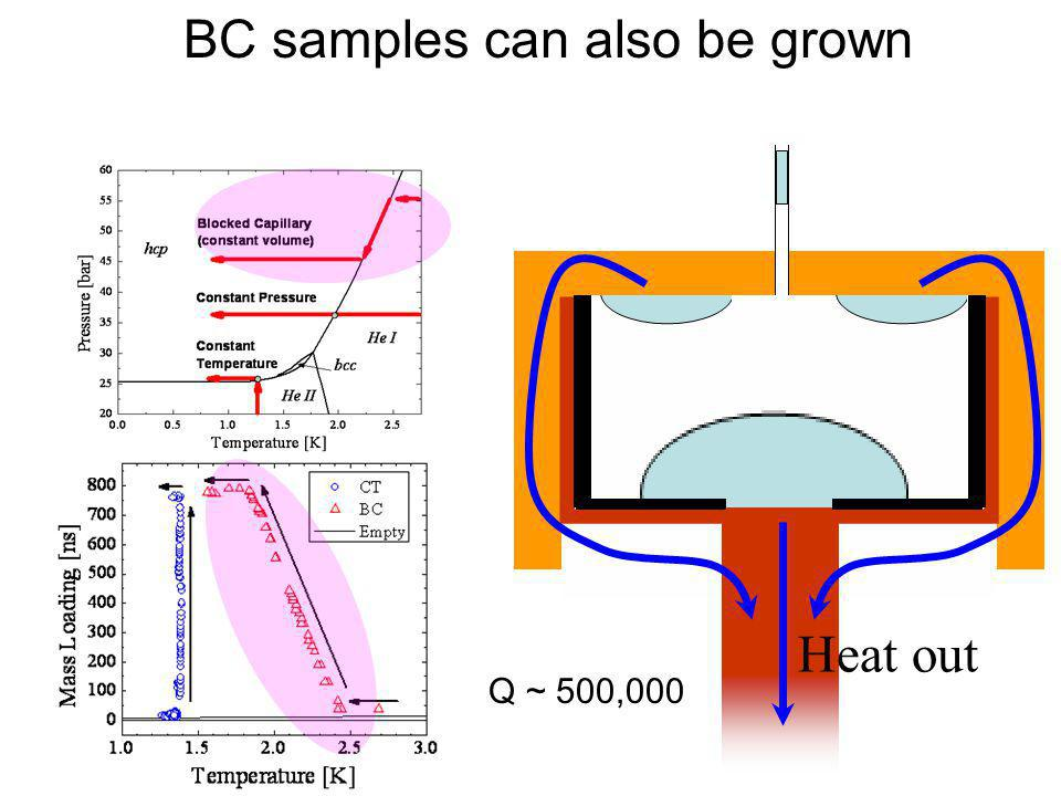BC samples can also be grown Heat out Q ~ 500,000
