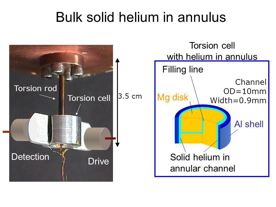 Bulk solid helium in annulus Torsion cell with helium in annulus Mg disk Filling line Solid helium in annular channel Al shell Channel OD=10mm Width=0