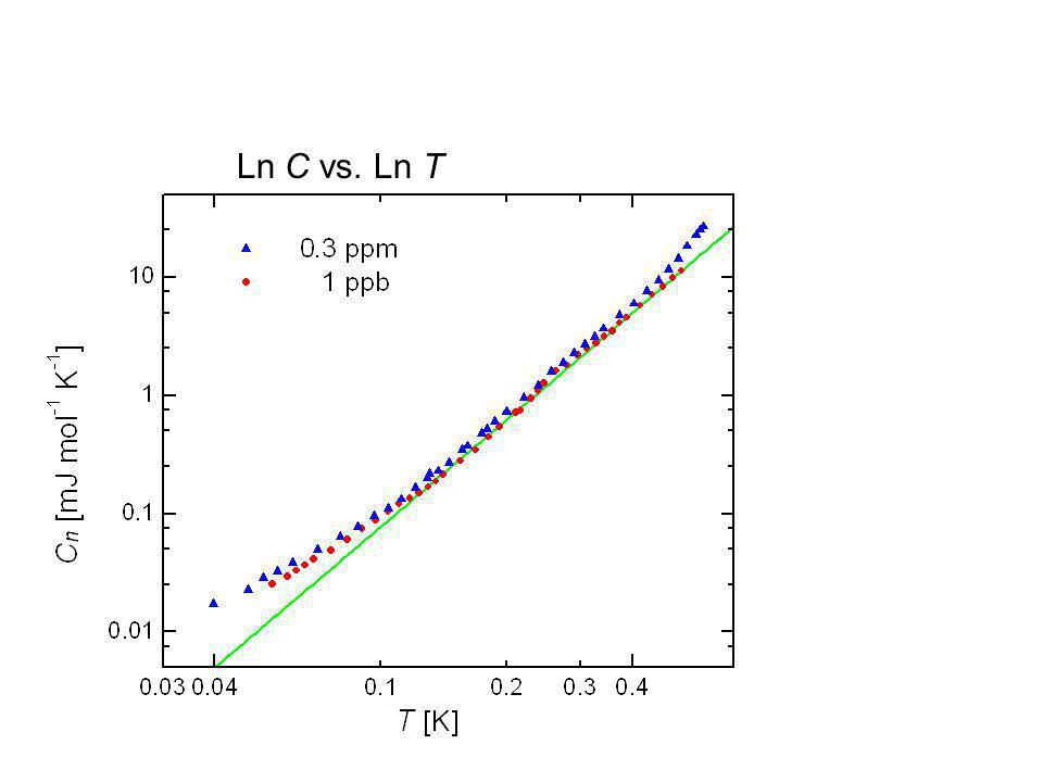 Ln C vs. Ln T