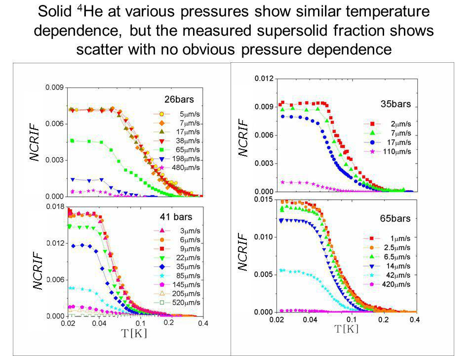 Solid 4 He at various pressures show similar temperature dependence, but the measured supersolid fraction shows scatter with no obvious pressure depen
