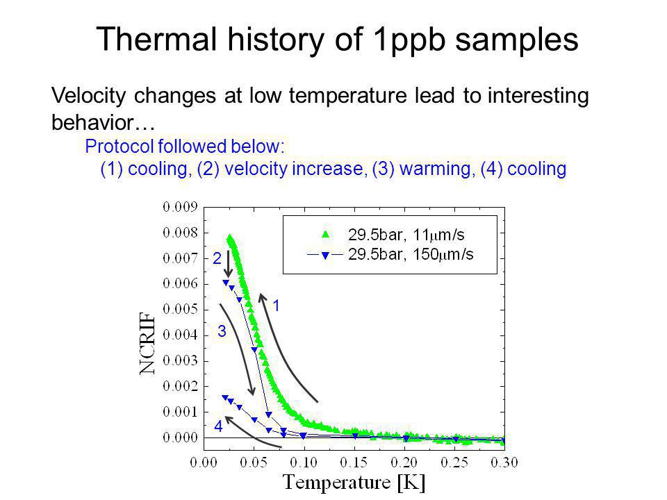 Thermal history of 1ppb samples Velocity changes at low temperature lead to interesting behavior… Protocol followed below: (1) cooling, (2) velocity i