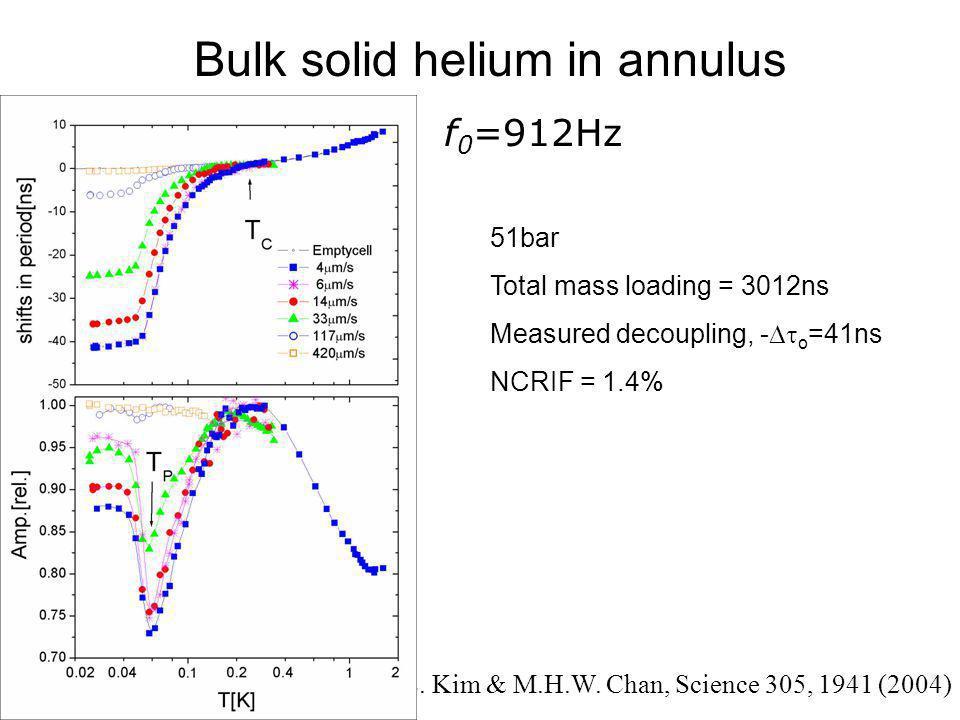 Total mass loading =3012ns at 51 bars ρS/ρρS/ρ  v  max Non-Classical Rotational Inertia Fraction