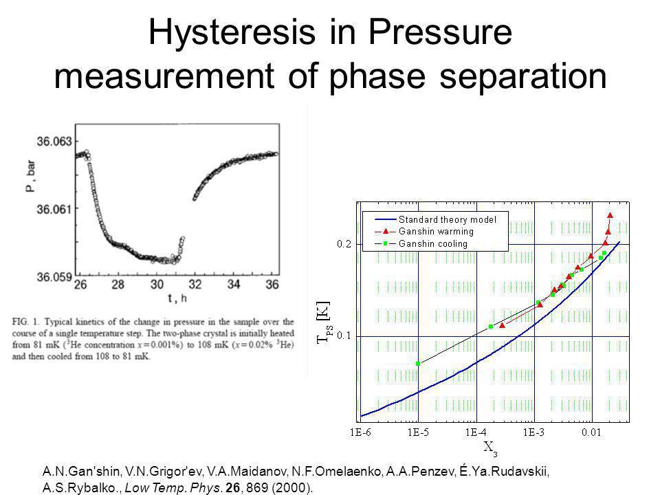 Hysteresis in Pressure measurement of phase separation A.N.Gan'shin, V.N.Grigor'ev, V.A.Maidanov, N.F.Omelaenko, A.A.Penzev, É.Ya.Rudavskii, A.S.Rybal