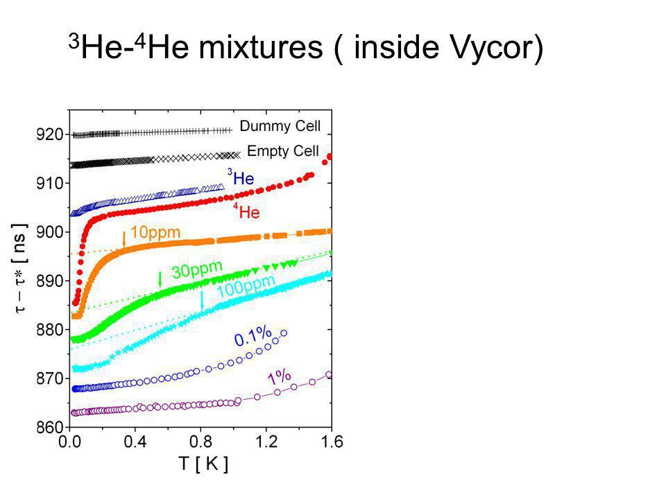 3 He- 4 He mixtures ( inside Vycor)