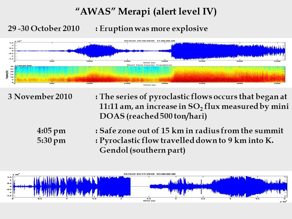 AWAS Merapi (alert level IV) October 2010: Eruption was more explosive 3 November 2010: The series of pyroclastic flows occurs that began at 11:11 am, an increase in SO 2 flux measured by mini DOAS (reached 500 ton/hari) 4:05 pm: Safe zone out of 15 km in radius from the summit 5:30 pm : Pyroclastic flow travelled down to 9 km into K.