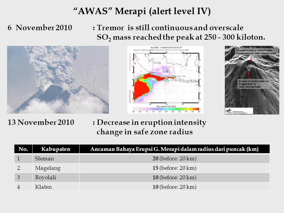 AWAS Merapi (alert level IV) 6 November 2010: Tremor is still continuous and overscale SO 2 mass reached the peak at 250 - 300 kiloton.
