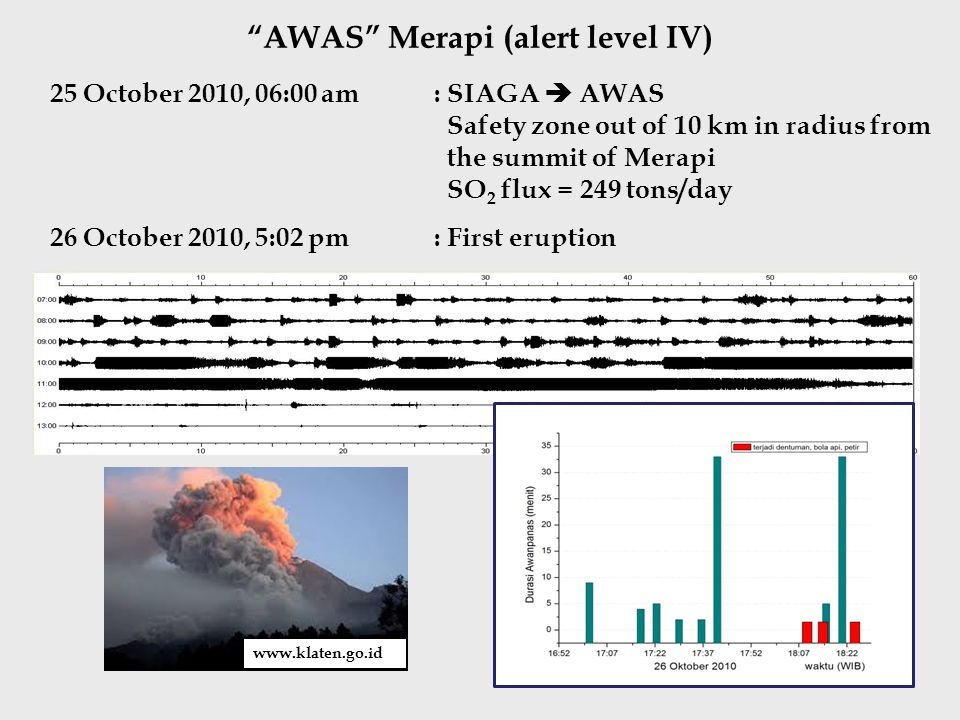 AWAS Merapi (alert level IV) 25 October 2010, 06:00 am : SIAGA  AWAS Safety zone out of 10 km in radius from the summit of Merapi SO 2 flux = 249 tons/day 26 October 2010, 5:02 pm : First eruption www.klaten.go.id