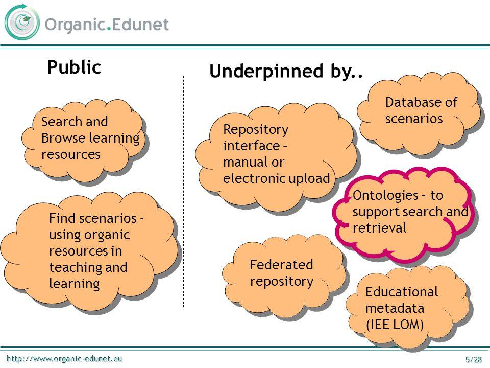http://www.organic-edunet.eu 6/28 overall architecture