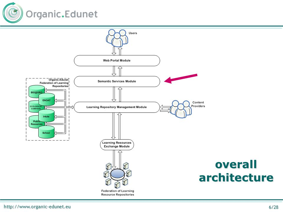 http://www.organic-edunet.eu 7/28 semantic services module