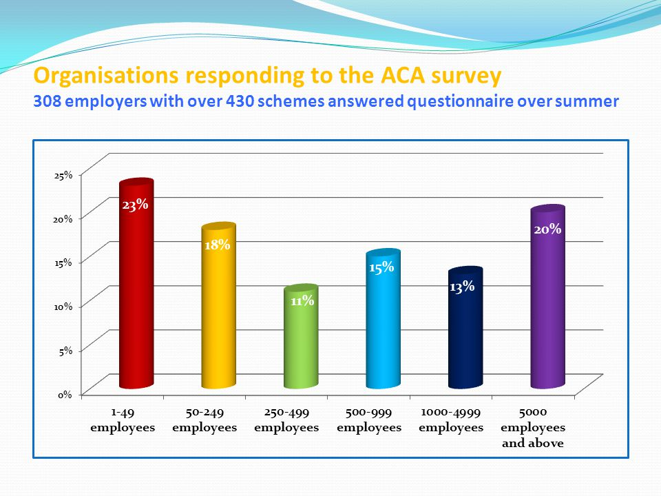 Organisations responding to the ACA survey 308 employers with over 430 schemes answered questionnaire over summer