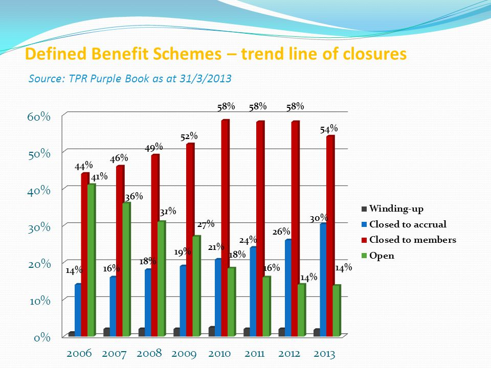 Defined Benefit Schemes – trend line of closures Source: TPR Purple Book as at 31/3/2013