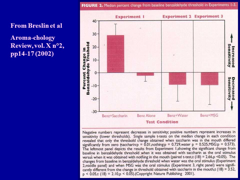 From Breslin et al Aroma-chology Review, vol. X n°2, pp14-17 (2002)