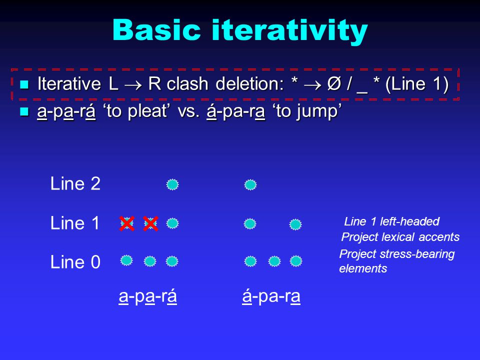  Basic iterativity Iterative L  R clash deletion: *  Ø / _ * (Line 1) Iterative L  R clash deletion: *  Ø / _ * (Line 1) a-pa-rá 'to pleat' vs.