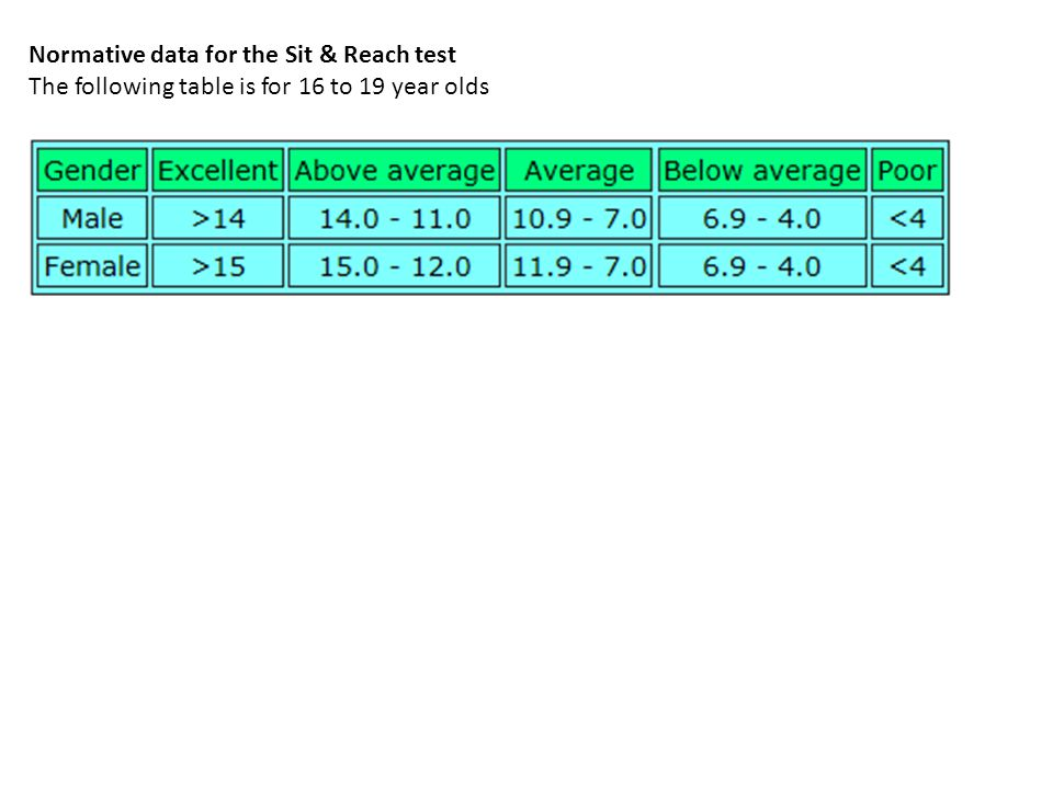 Normative data for the Sit & Reach test The following table is for 16 to 19 year olds
