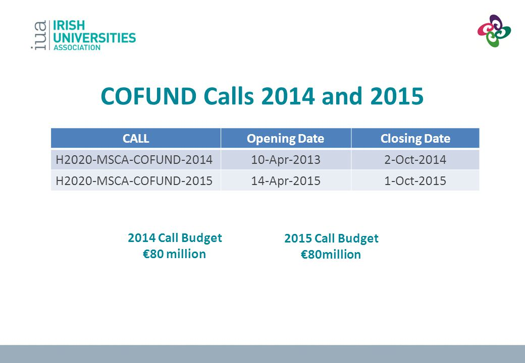 COFUND Calls 2014 and 2015 CALLOpening DateClosing Date H2020-MSCA-COFUND-201410-Apr-20132-Oct-2014 H2020-MSCA-COFUND-201514-Apr-20151-Oct-2015 2015 C