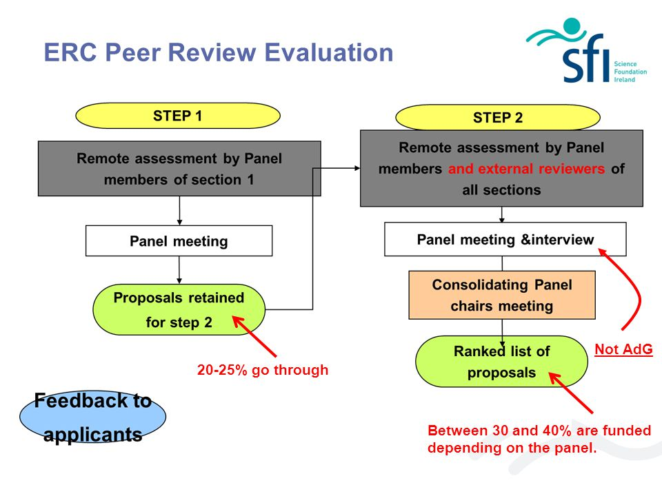 ERC Peer Review Evaluation 20-25% go through Between 30 and 40% are funded depending on the panel. Not AdG