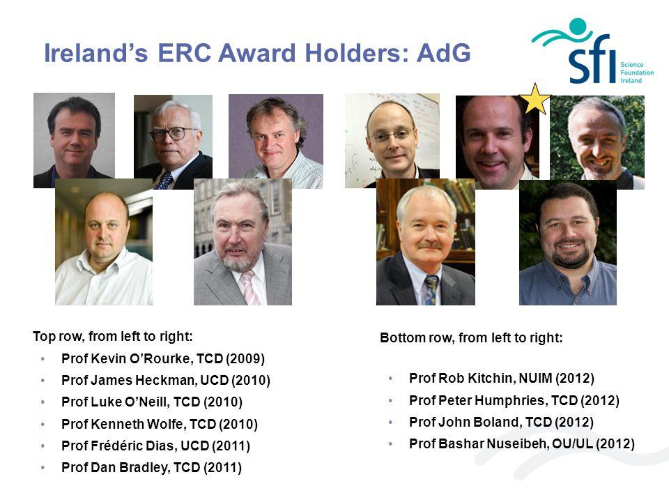 Ireland's ERC Award Holders: AdG Top row, from left to right: Prof Kevin O'Rourke, TCD (2009) Prof James Heckman, UCD (2010) Prof Luke O'Neill, TCD (2