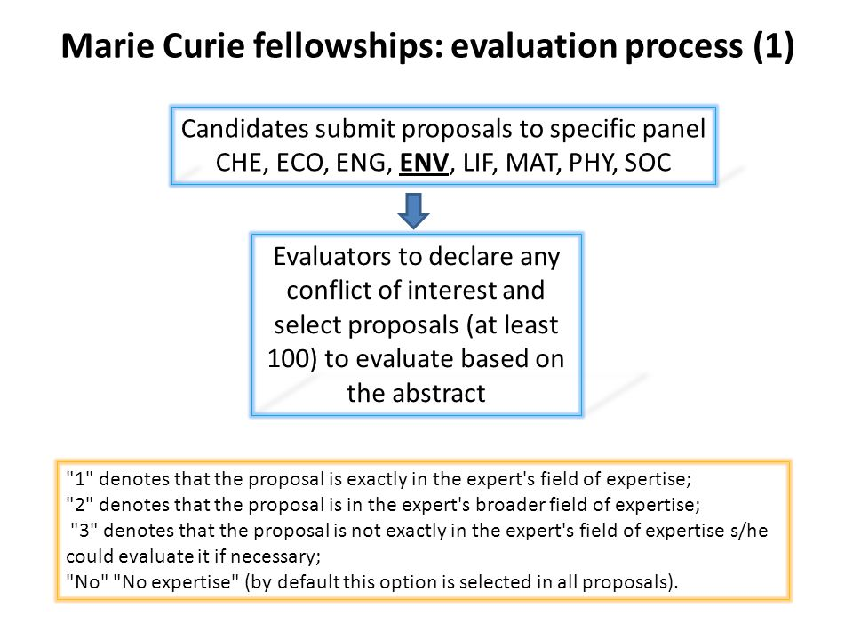 Marie Curie fellowships: evaluation process (1) Candidates submit proposals to specific panel CHE, ECO, ENG, ENV, LIF, MAT, PHY, SOC Evaluators to declare any conflict of interest and select proposals (at least 100) to evaluate based on the abstract 1 denotes that the proposal is exactly in the expert s field of expertise; 2 denotes that the proposal is in the expert s broader field of expertise; 3 denotes that the proposal is not exactly in the expert s field of expertise s/he could evaluate it if necessary; No No expertise (by default this option is selected in all proposals).