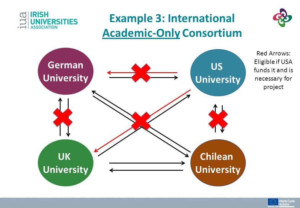 Example 3: International Academic-Only Consortium Chilean University UK University German University US University Red Arrows: Eligible if USA funds i