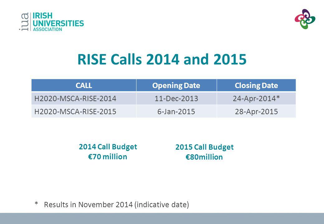 RISE Calls 2014 and 2015 CALLOpening DateClosing Date H2020-MSCA-RISE-201411-Dec-201324-Apr-2014* H2020-MSCA-RISE-20156-Jan-201528-Apr-2015 2015 Call