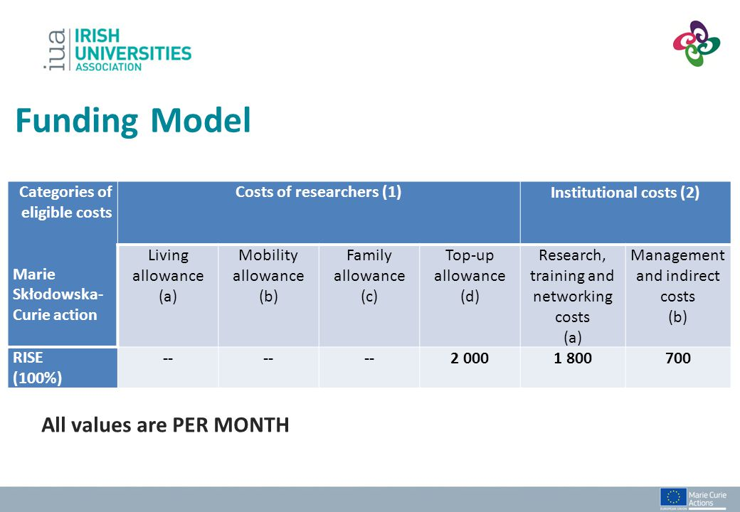 Funding Model All values are PER MONTH Categories of eligible costs Marie Skłodowska- Curie action Costs of researchers (1) Institutional costs (2) Li