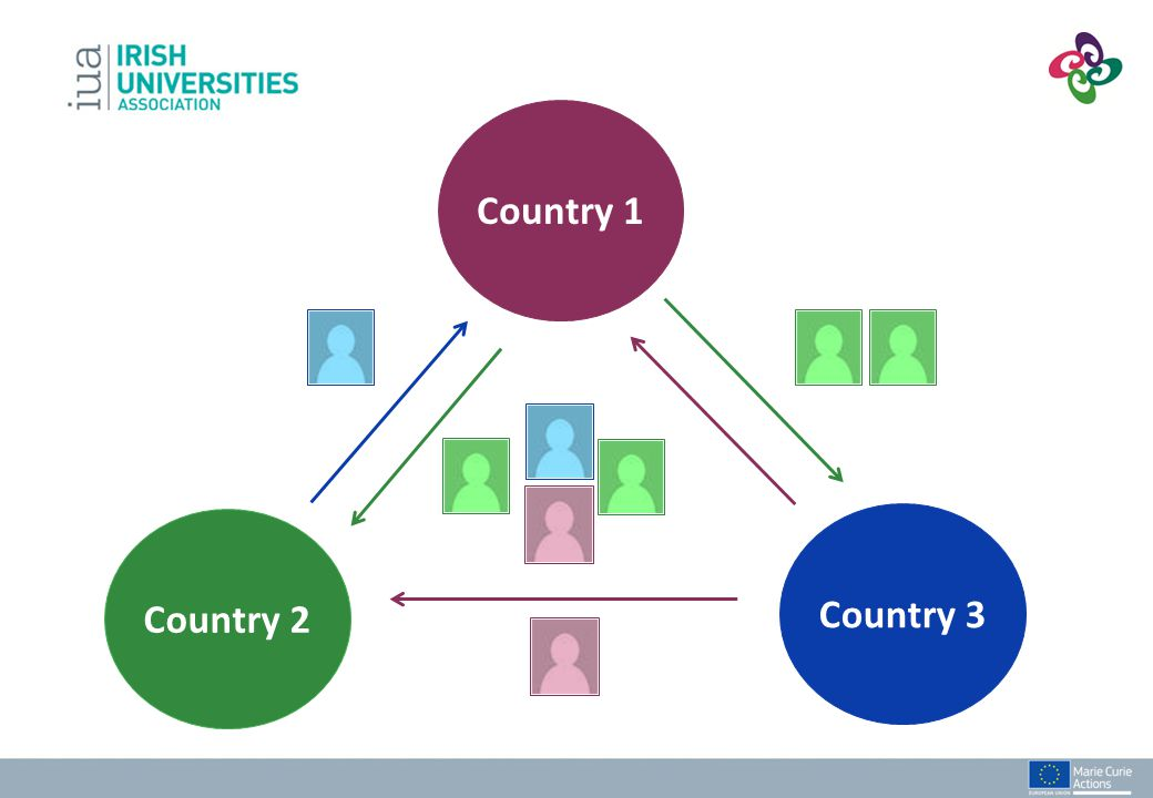 Minimum consortium size: 3 partners in 3 countries Two Conditions: 3 European partners: must be at least 1 non-academic partner and 1 academic partner 2 European partners and one OTC partner: no inter- sectoral requirements No max, but 6 to 10 is considered manageable The Rules - Consortium