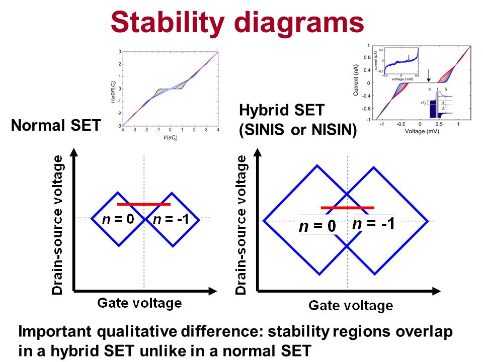 Stability diagrams Normal SET Hybrid SET (SINIS or NISIN) Important qualitative difference: stability regions overlap in a hybrid SET unlike in a normal SET