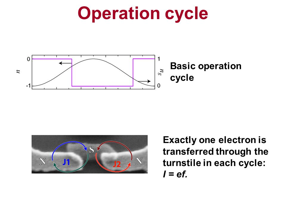 Operation cycle Basic operation cycle Exactly one electron is transferred through the turnstile in each cycle: I = ef.