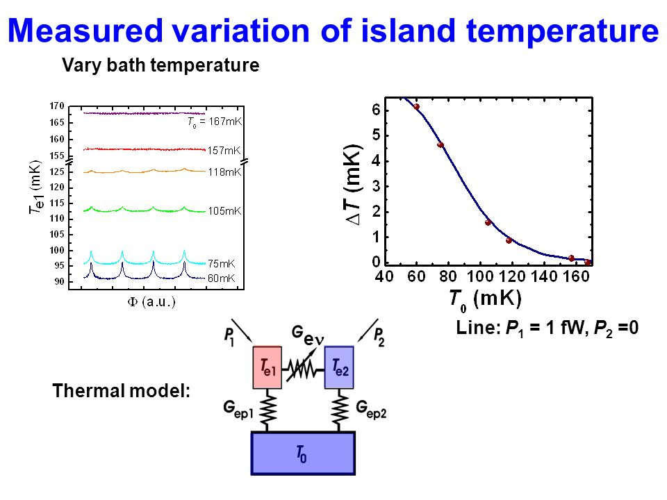 Measured variation of island temperature Vary bath temperature Line: P 1 = 1 fW, P 2 =0 e Thermal model: