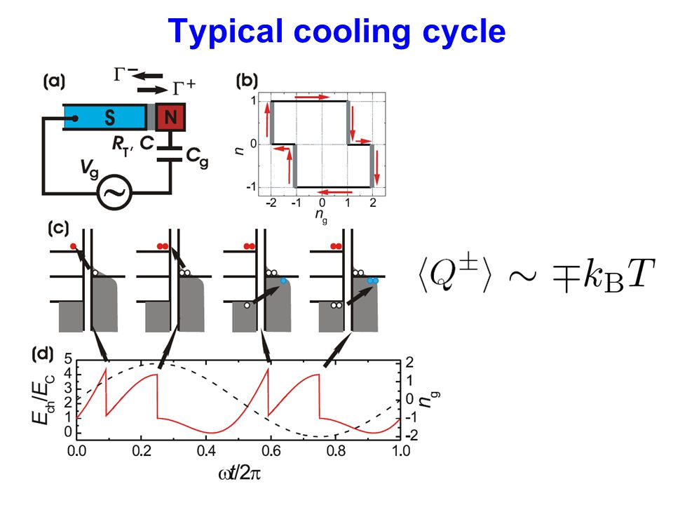 Typical cooling cycle