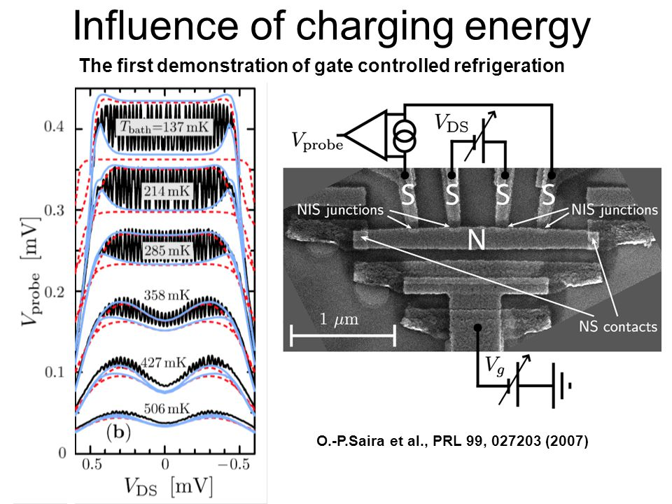 Influence of charging energy NS contacts The first demonstration of gate controlled refrigeration O.-P.Saira et al., PRL 99, 027203 (2007)
