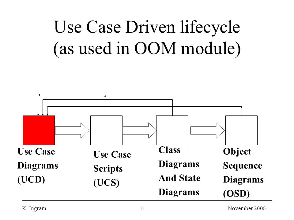 K. Ingram11November 2000 Use Case Driven lifecycle (as used in OOM module) Use Case Diagrams (UCD) Use Case Scripts (UCS) Class Diagrams And State Dia
