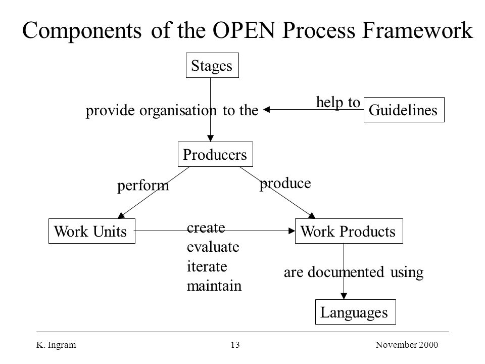 K. Ingram13November 2000 Stages Producers Work UnitsWork Products Languages provide organisation to the perform produce create evaluate iterate mainta