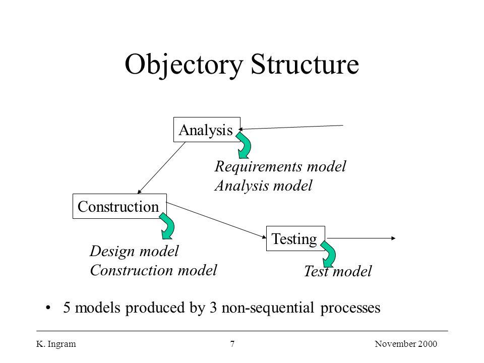 K. Ingram7November 2000 Objectory Structure Analysis Testing Construction Test model Design model Construction model Requirements model Analysis model