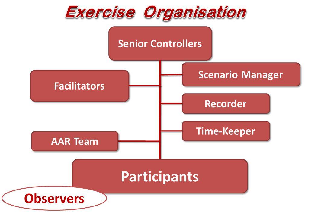13 Senior Controllers Scenario Manager Time-Keeper Facilitators Participants Recorder Observers AAR Team
