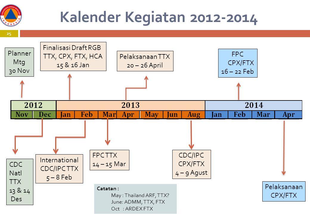 Kalender Kegiatan 2012-2014 25 Finalisasi Draft RGB TTX, CPX, FTX, HCA 15 & 16 Jan International CDC/IPC TTX 5 – 8 Feb FPC TTX 14 – 15 Mar Pelaksanaan