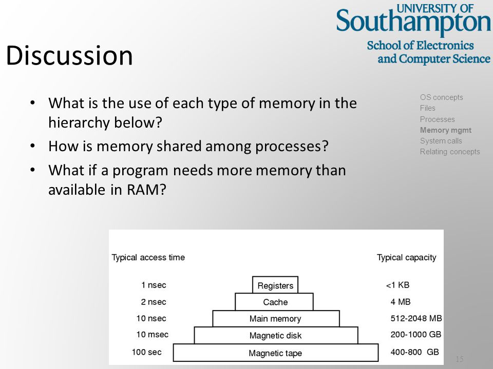 Discussion What is the use of each type of memory in the hierarchy below.