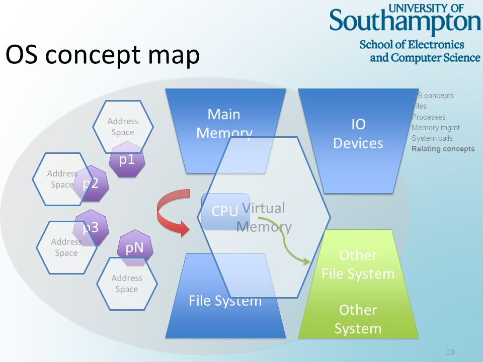 OS concept map 20 CPU File System p1 p2 pN p3 Virtual Memory Address Space Other File System Other System Other File System Other System OS concepts Files Processes Memory mgmt System calls Relating concepts