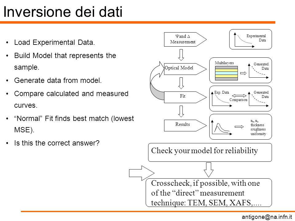 antigone@na.infn.it Inversione dei dati Load Experimental Data.