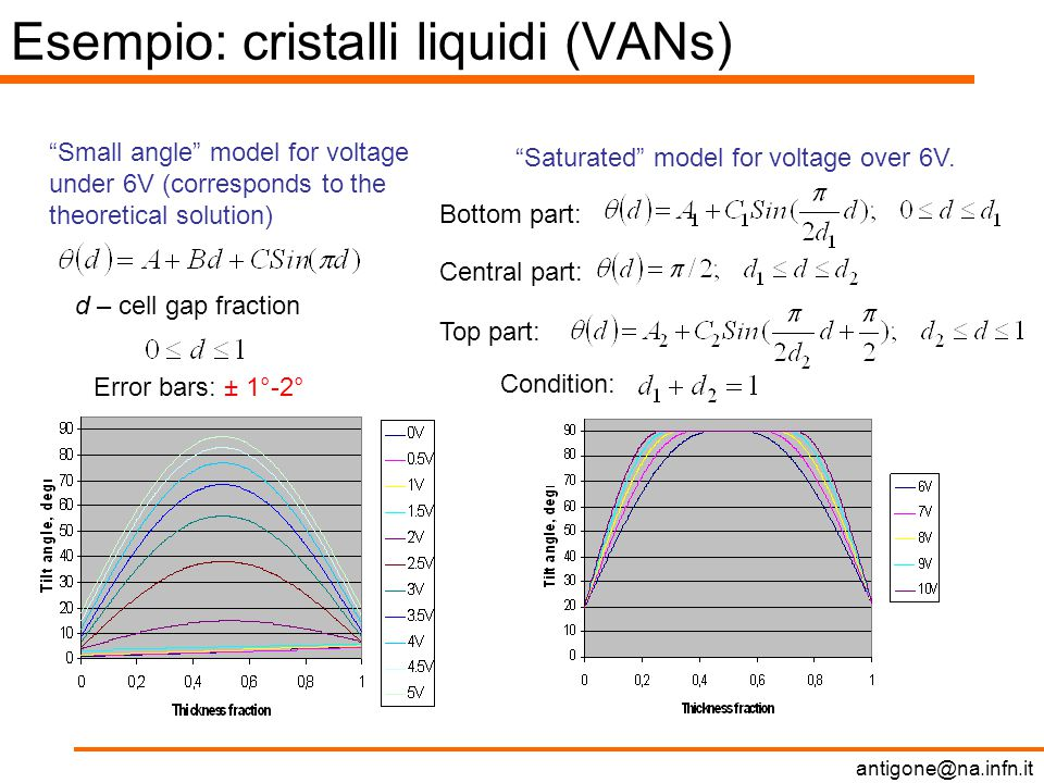 antigone@na.infn.it Esempio: cristalli liquidi (VANs) Small angle model for voltage under 6V (corresponds to the theoretical solution) Saturated model for voltage over 6V.