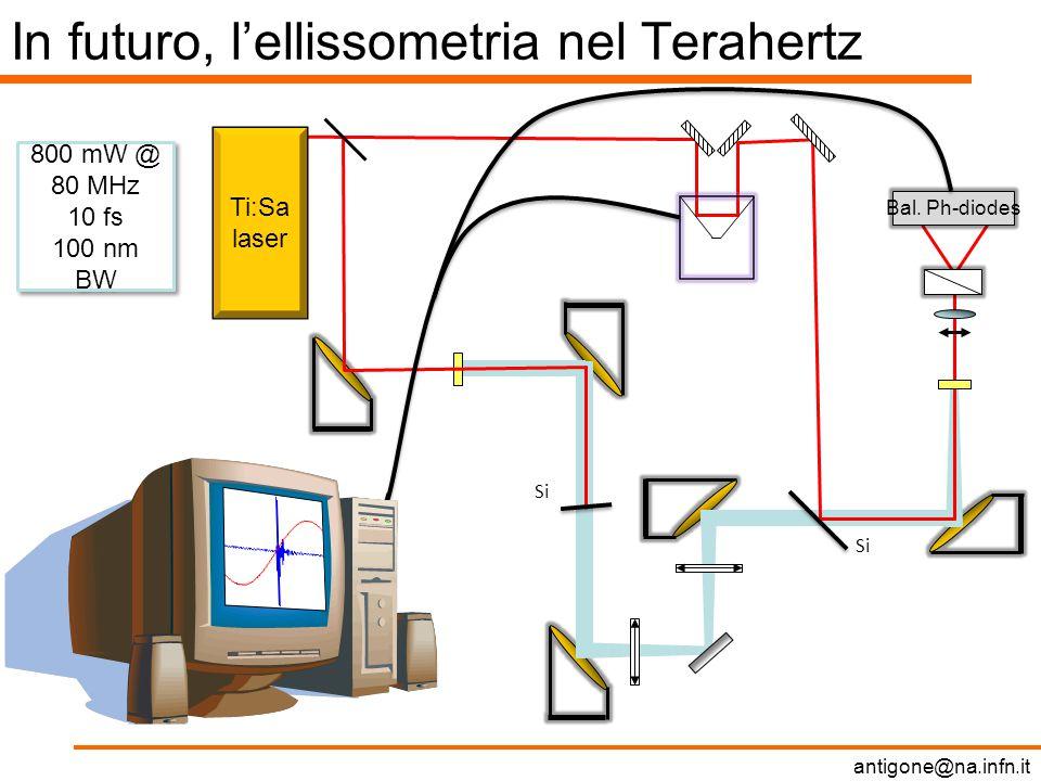 antigone@na.infn.it In futuro, l'ellissometria nel Terahertz Bal.