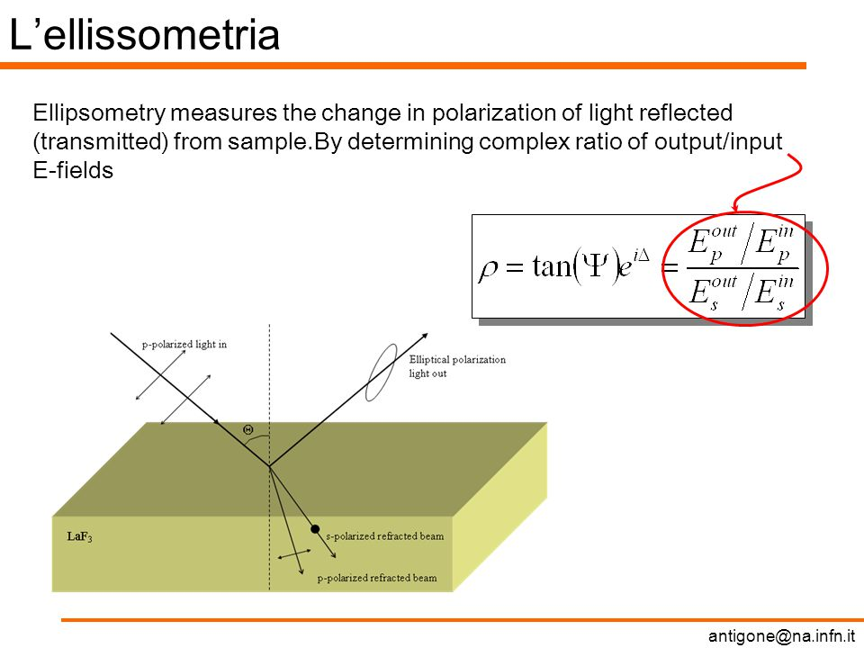 L'ellissometria Ellipsometry measures the change in polarization of light reflected (transmitted) from sample.By determining complex ratio of output/input E-fields